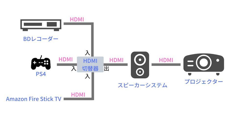 ワンルーム賃貸で作ったホームシアターの機器構成図