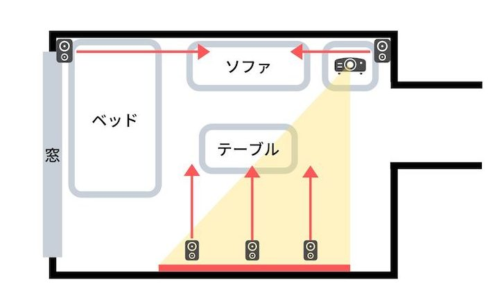 ワンルーム賃貸のホームシアターで5.1chサラウンド配置している図