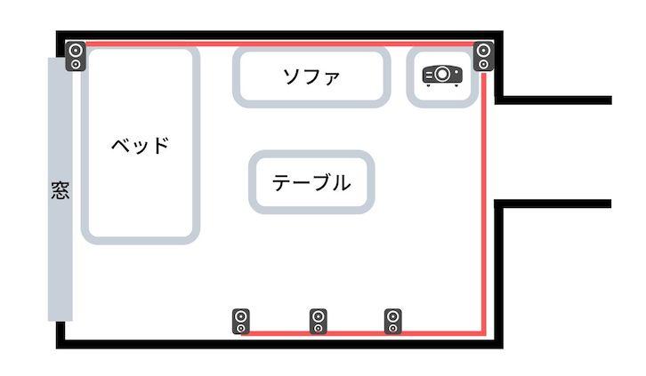 ホームシアターのサラウンドスピーカー配線