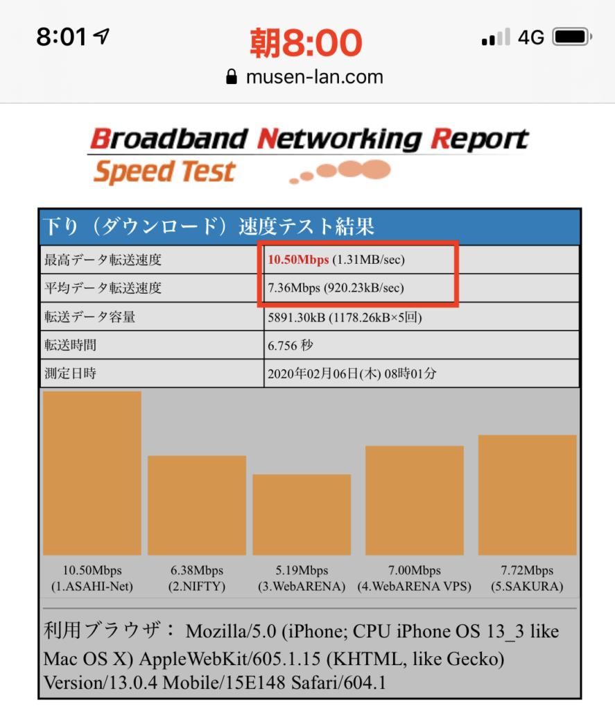 平日朝のDTI1.4GB使い切りプランの速度