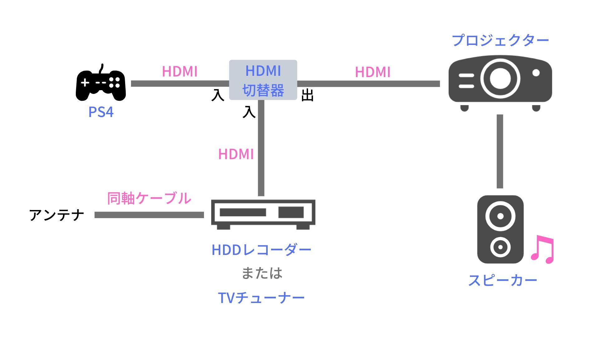 チューナー プロジェクター テレビ