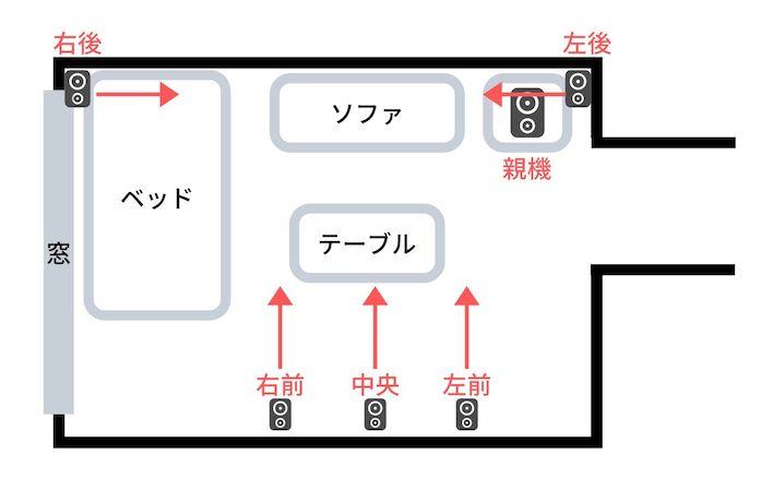 賃貸マンションでサラウンドスピーカーを配置した図